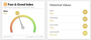 El crypto fear & greed index del bitcoin esta neutral. No hay Miedo, eso no es bueno.