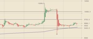 Lee más sobre el artículo Bitcoin rompe 10000 para luego caer ¿me vacila el mercado?