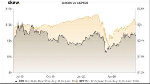 El precio de Bitcoin colapsará si el mercado de acciones de E.E.U.U se hunde.