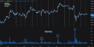 Lee más sobre el artículo Cambian los horarios de máxima volatilidad en el Bitcoin. ¿Llegan los inversores institucionales?