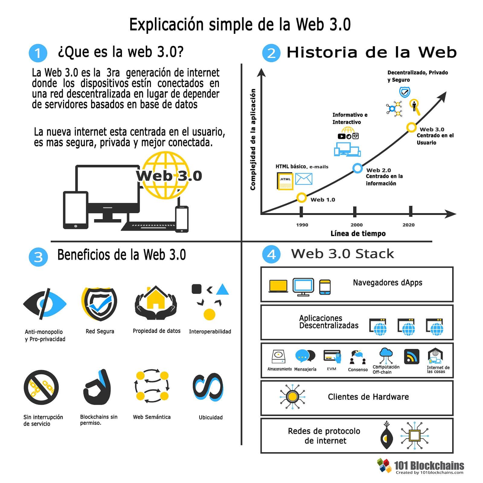 ¿Que es la web 3.0? La web Semántica y descentralizada.