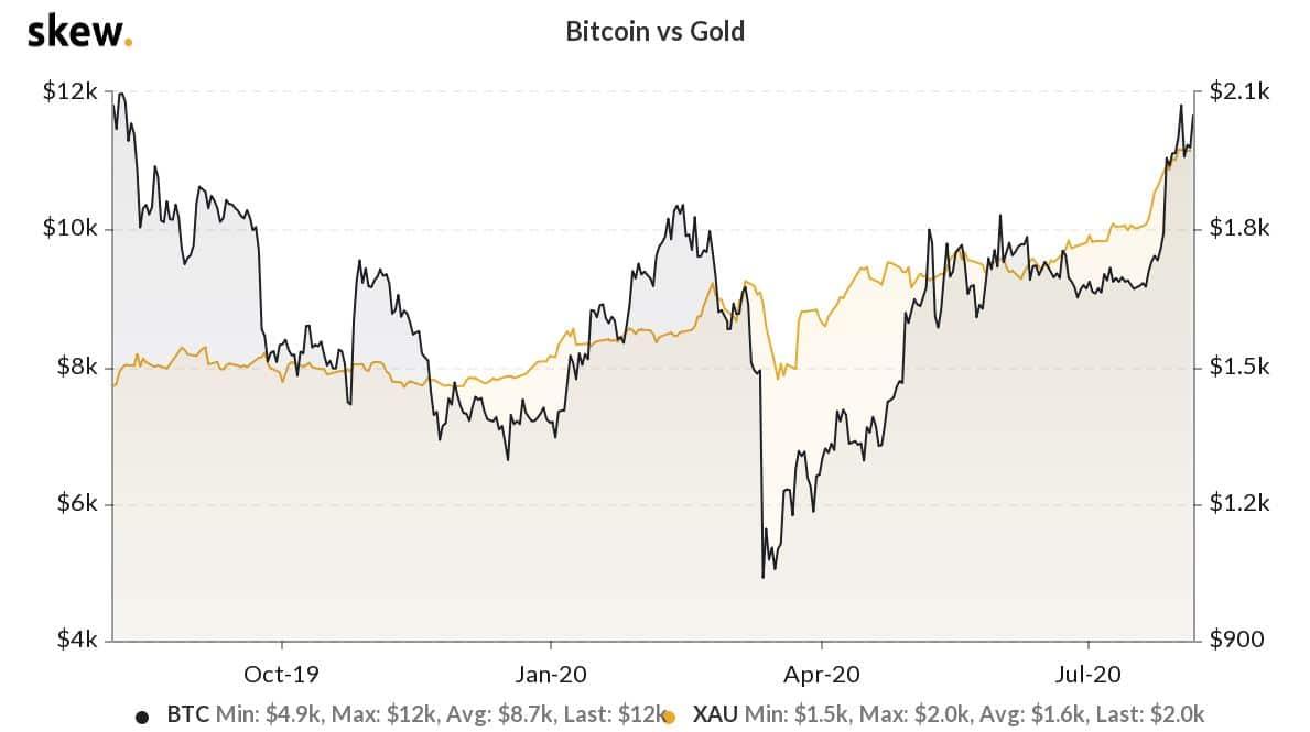 Oro & Plata & Bitcoin & Dolar. Hay que tener las cosas claras.