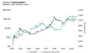 Lee más sobre el artículo Métricas Institucionales que nos permiten realizar una correcta evaluación del Precio del Bitcoin. Estamos en el preludio de un nuevo Bitcoin Bull Market.