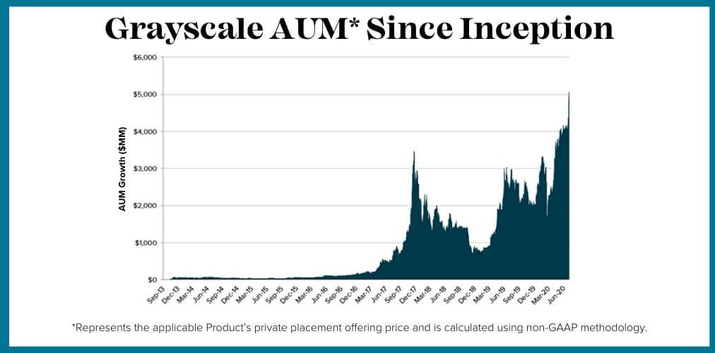 Bitcoin está pasando a manos de los de siempre. Los fondos de Grayscales y los hermanos Winklevoss nos lo demuestran.