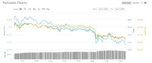Liquidación de posiciones en DEFI arrasa el valor de Bitcoin y Ethereum. Estamos en soporte y el rebote es ya.