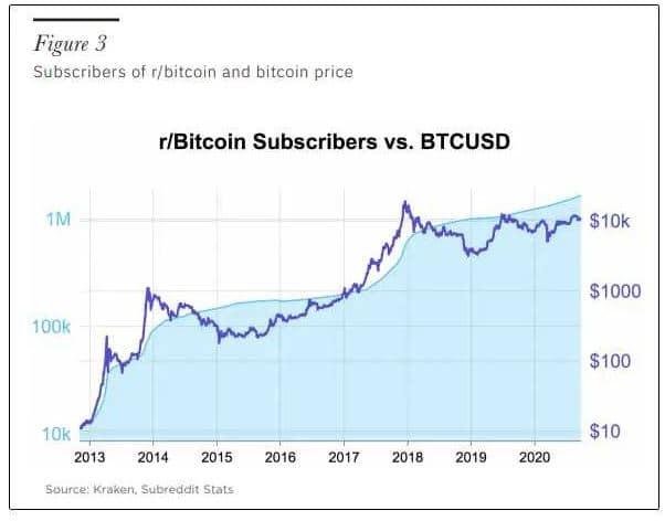 Bitcoin tiene las características del dinero de acuerdo a la Reserva Federal de St.Louis.