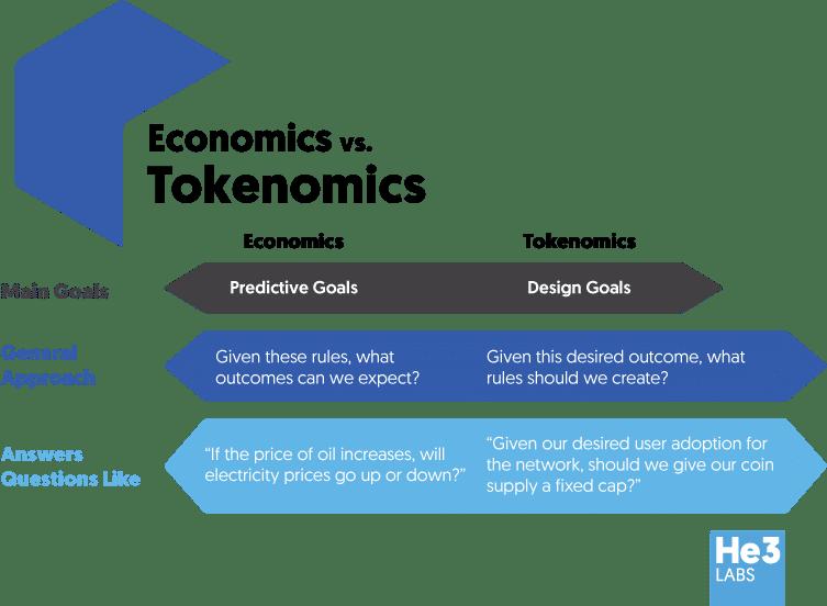 Tokenomics: vamos a la virtualización de todo, de ti también.