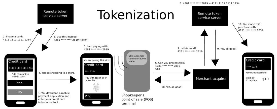 Te lías con token, criptomoneda, moneda virtual y moneda digital: Te contamos que es cada uno.