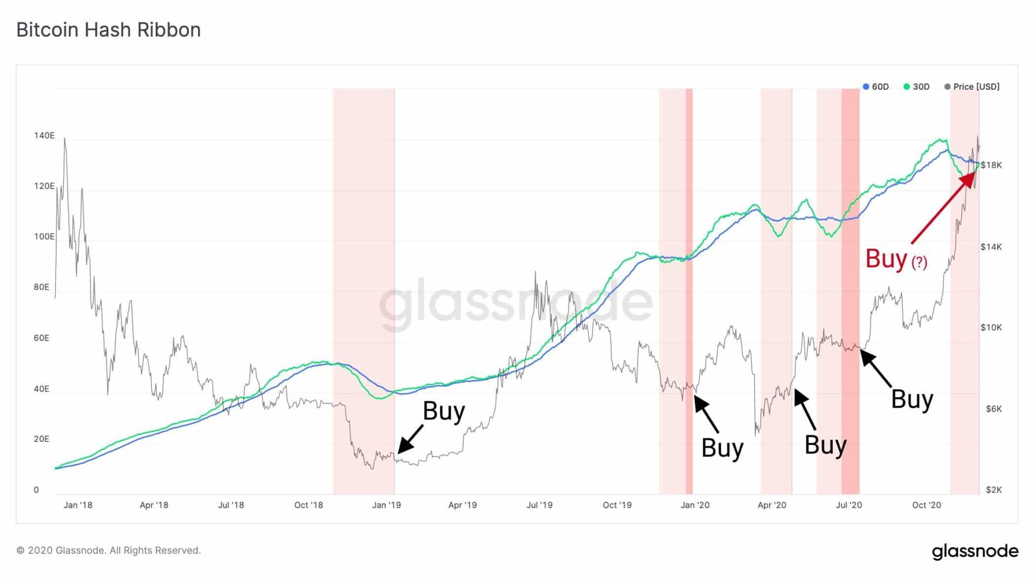 Bitcoin ya tiene propiedades de deposito de valor, se ve en dos claros indicadores.