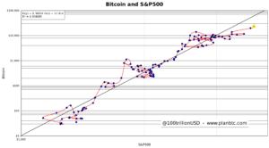 PlanB@100trillionUSD Bitcoin, Oro y S&P 500: las correlaciones entre los activos dan un precio de 60000$ a Bitcoin.