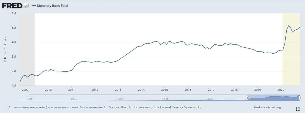 No es que Bitcoin Suba es que las monedas fiat colapsan. No hay nada peor que vivir el colapso del sistema monetario actual.