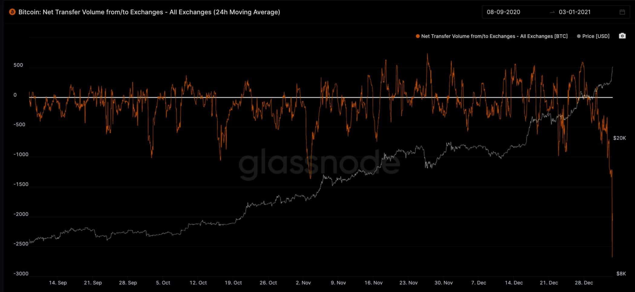 La razón oculta de porque ha subido tanto Bitcoin y va a seguir subiendo. Es la liquidez y la escasez… lo de siempre.