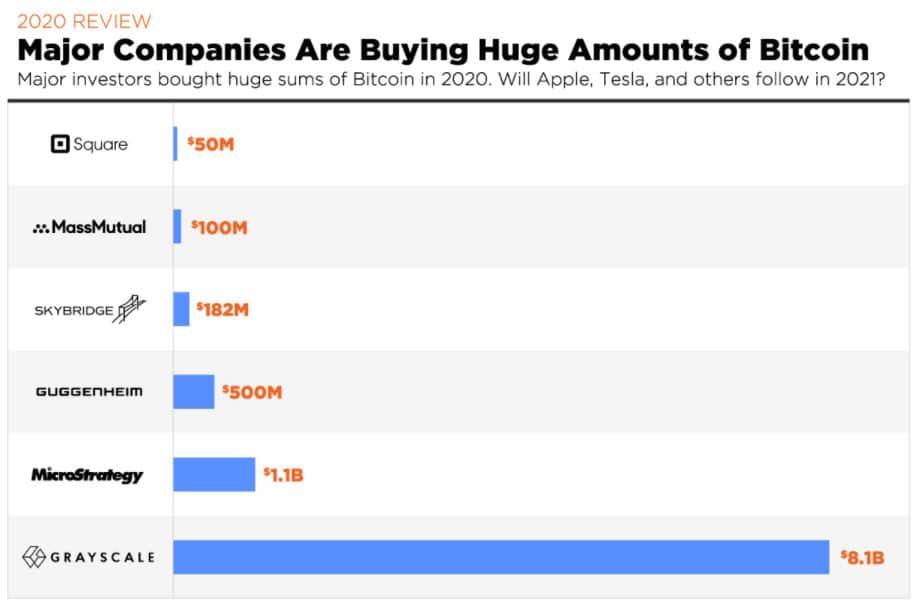 Bitcoin Major Investors of 2020 & Paypal & Top CryptoTrends para 2021.