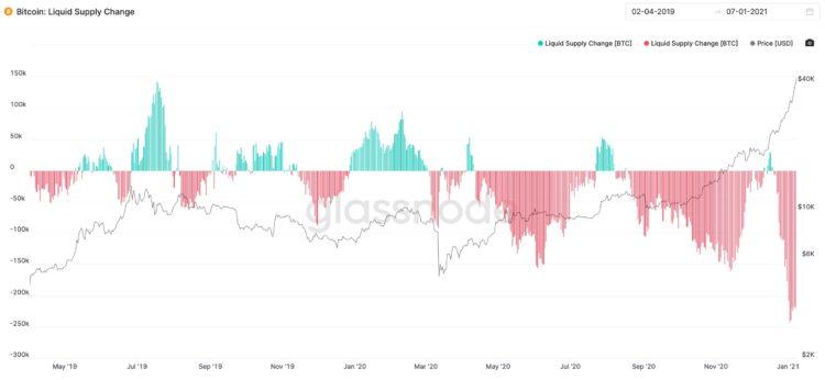 Comparamos al Bitcoin con el Oro, Google, Apple y queda mucho mucho recorrido …..