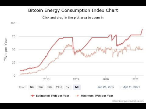 Lee más sobre el artículo Sostenibilidad bitcoin, indice de consumo de energia, huella de carbono