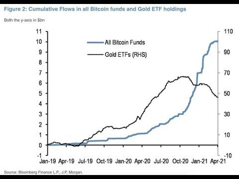 Los NFTs La banca de inversión El Gafi Los bancos centrales El oro baja Bitcoin sube Willy Woo