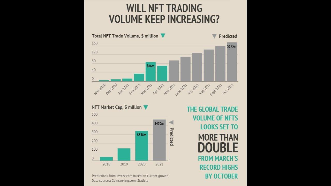 Lee más sobre el artículo ¿Se ha pinchado la burbuja de los NFTs? ¿Son los NFTs valores? Houston tenemos un problema…