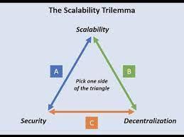 Lee más sobre el artículo Lota 2 0. Nectar resuelve el trílleme de escalabilidad seguridad y descentralización.