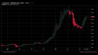 Lee más sobre el artículo ¿Cómo afecta el Tapering al Bitcoin y a los mercados financieros? Jerome Powell, el presidente de la FED, al rescate 🧑🚀